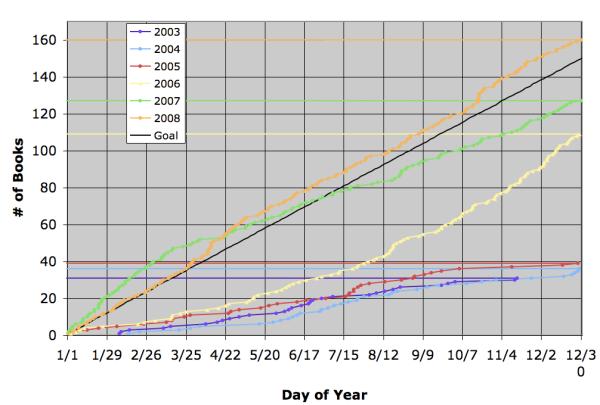 2008-reading-graph